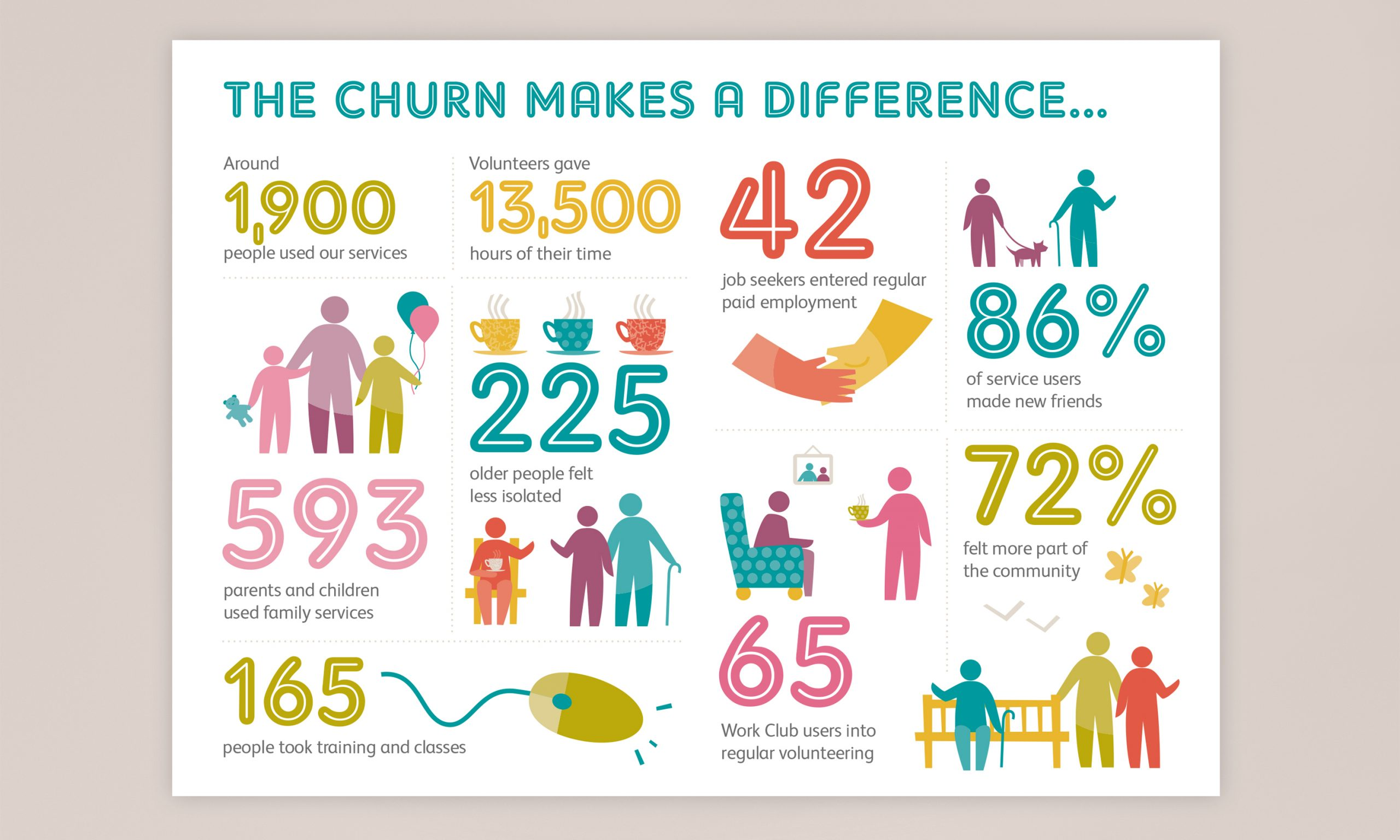 the Churn Project - infographics